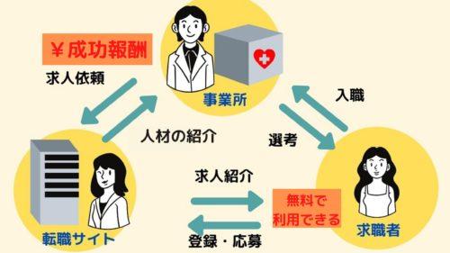 看護師転職サイト(人材紹介)の仕組み